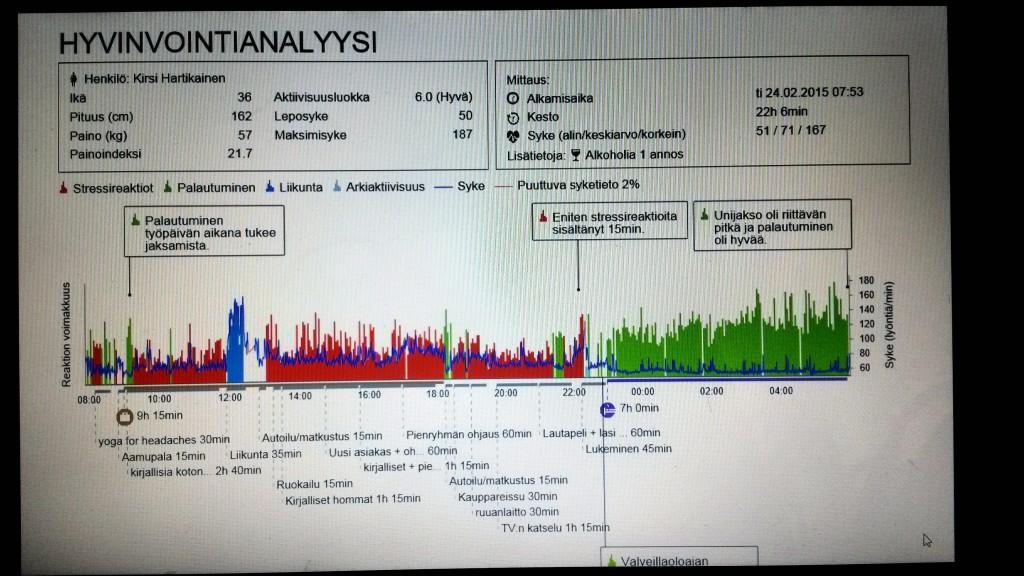 Firstbeatin hyvinvointianalyysin tuloksia: stressiä ja palautumista, mutta mihin jäi arkiaktiivisuus?