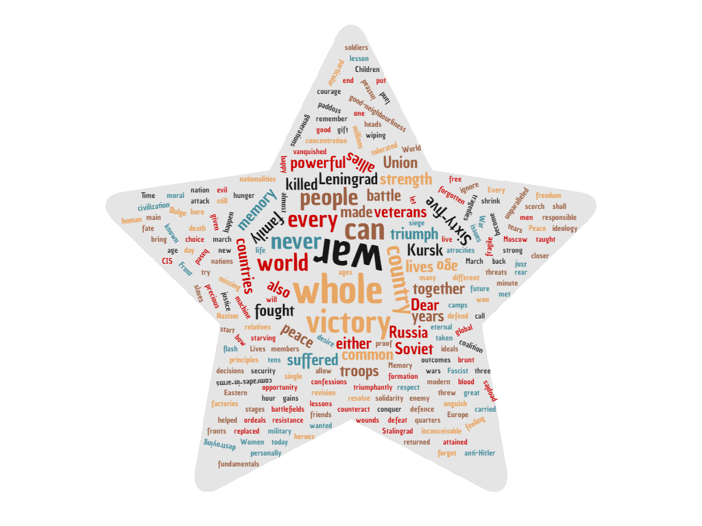 Word cloud of the 2010 VD speech. http://www.wordclouds.com/