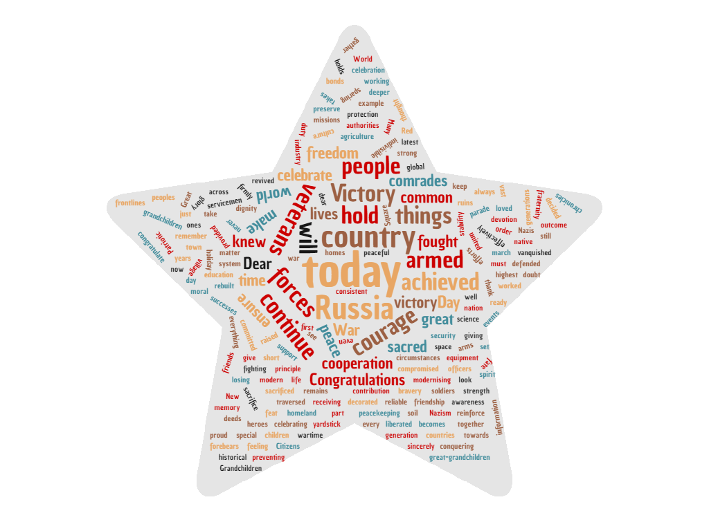 Word cloud of the 2011 VD speech. http://www.wordclouds.com/