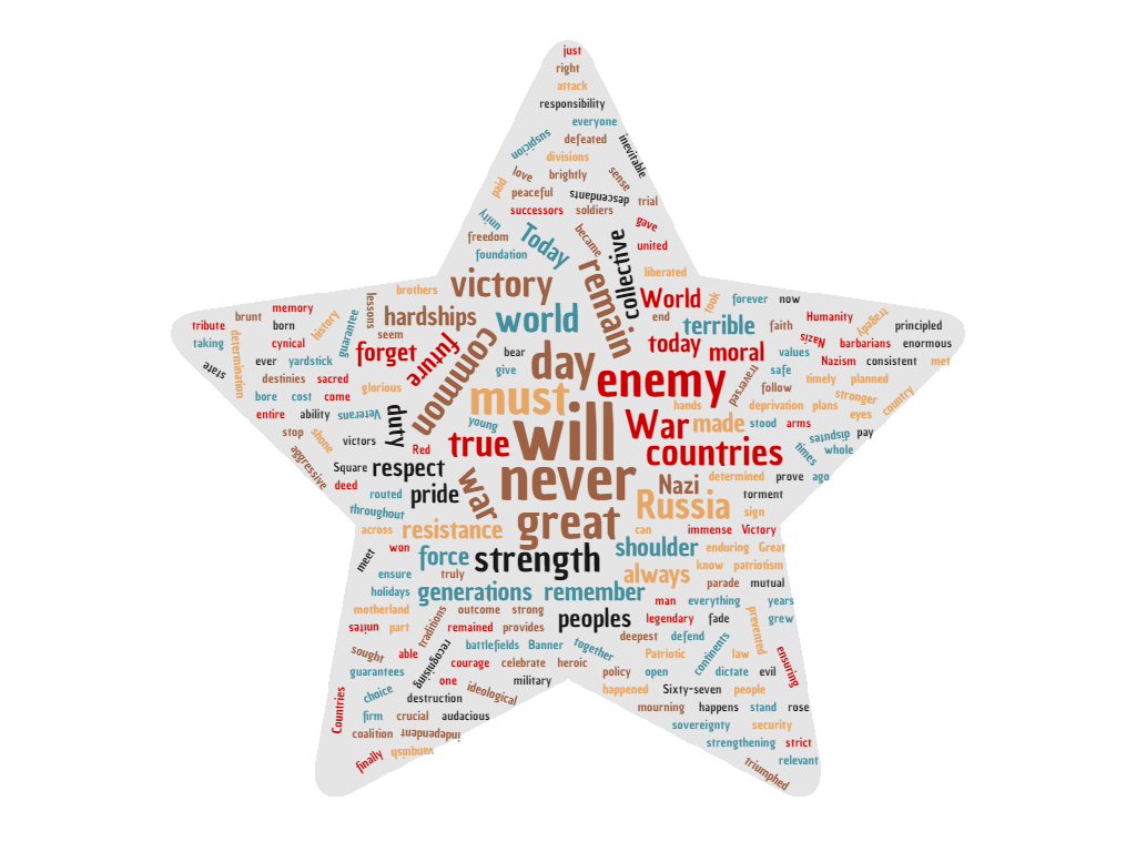 Word cloud of the 2012 VD speech. http://www.wordclouds.com/