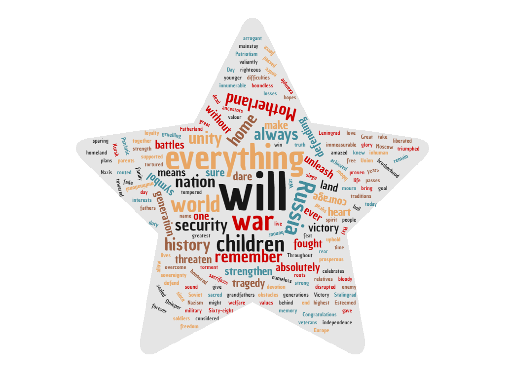 Word cloud of the 2013 VD speech. http://www.wordclouds.com/