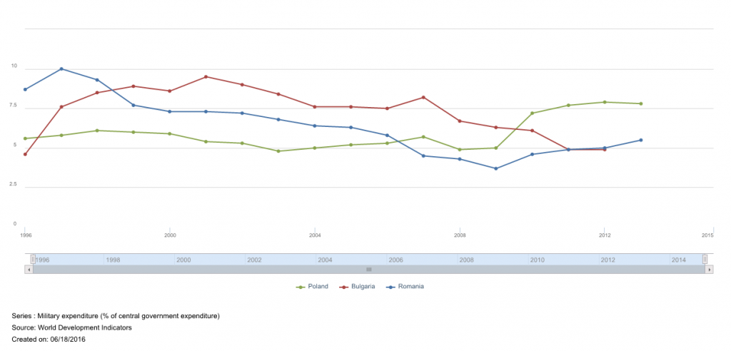 Puolan, Bulgarian ja Romanian puolustusmenojen osuus valtionmenoista. Lähde: Maailmanpankki.