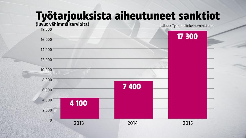 työtarjoukset työtarjous sanktiot 2013-2015