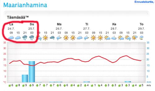 ForecaMaarianhamina
