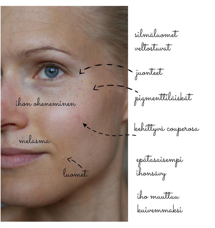 ihon vanheneminen estäminen
