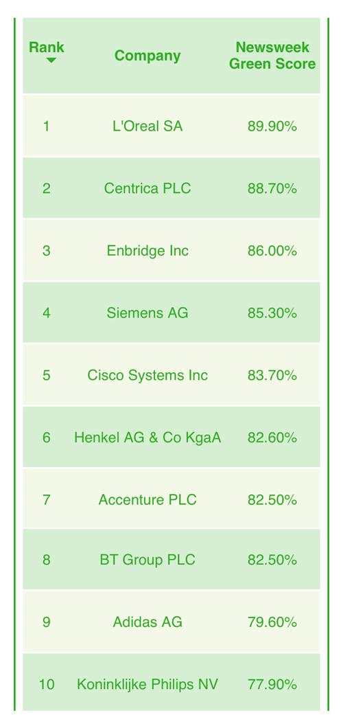 GreenRankingGlobal2017_Top10
