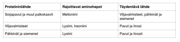 aminohappojen täydentäminen